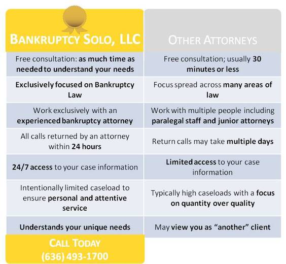 Comparison of Bankruptcy Attorneys